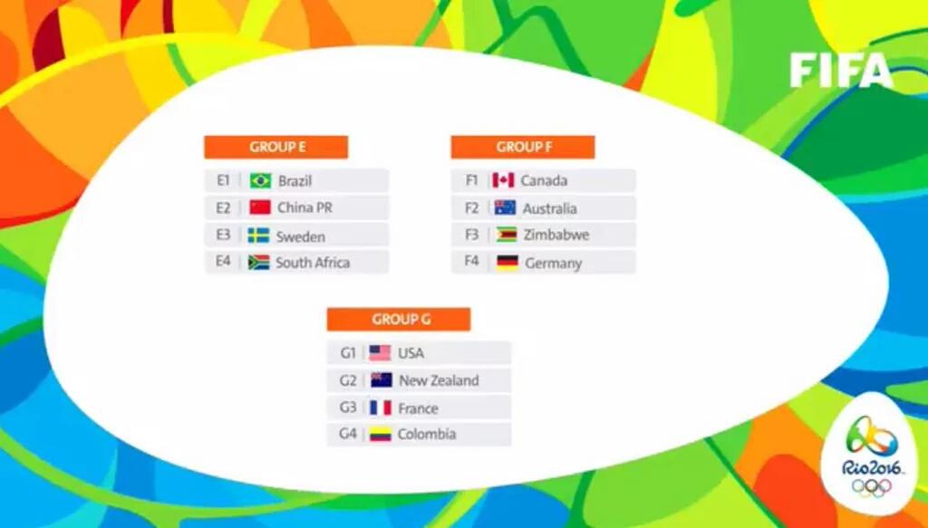 Zimbabwe draws Germany, Australia and Canada in Rio2016 Olympics