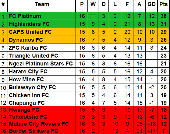 ZPSL Table After Week 16