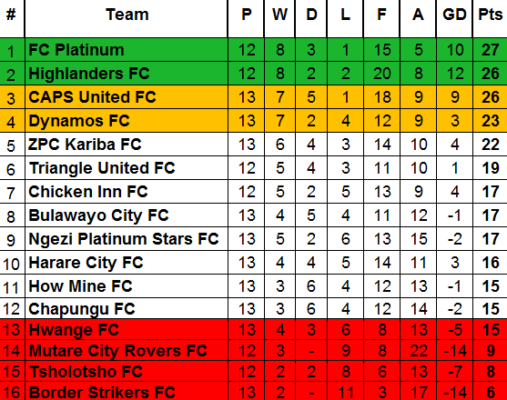 latest ZPSL table