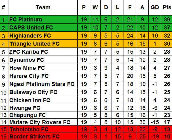 ZPSL Table Week 19