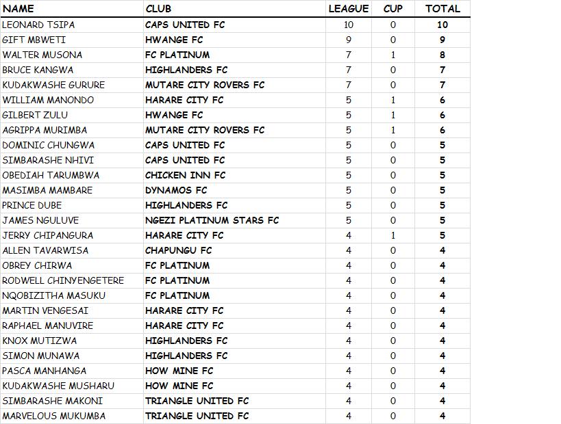 weekly-top-goalscorers-matchday-twenty-six