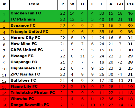 TABLE Aafter Week 22