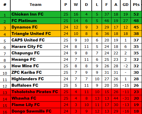 Week 25 Table(Saturday)