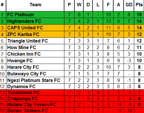 TABLE AFTER WEEK 7