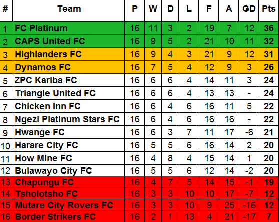 Table After Week 16