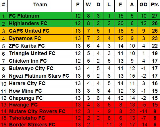 latest ZPSL table