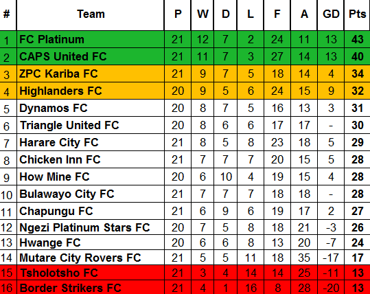 Week 21 Table