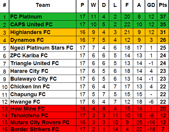 ZPSL Table Week 17