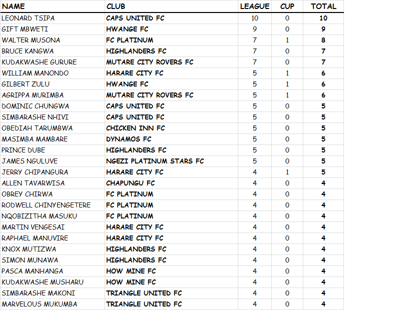 weekly-top-goalscorers-matchday-twenty-six
