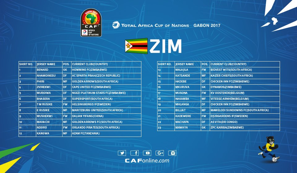 AFCON 2017: Group B Squad Lists