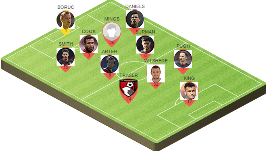 Picking the Best Potential Bournemouth Lineup to Play Manchester United on Saturday