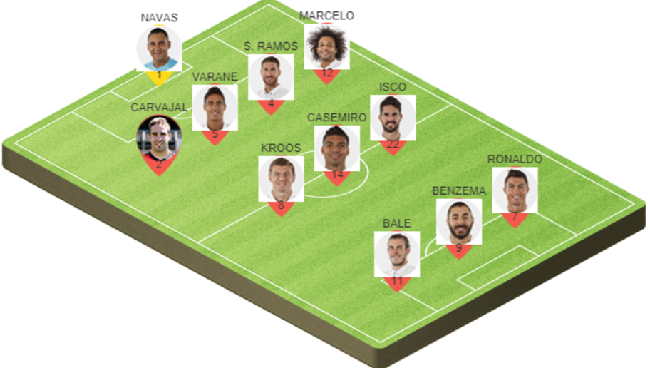 Picking the Best Potential Real Madrid Lineup to Face Barcelona on Sunday Evening